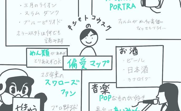 キシモトコウスケの偏愛マップ(2019)