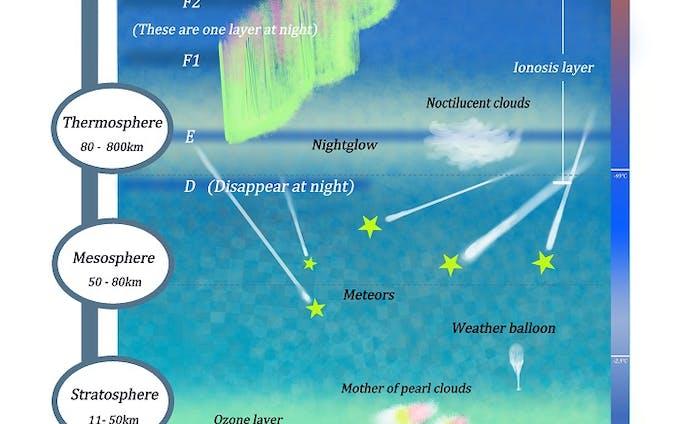 大気の構造図 / Earth's atmosphere