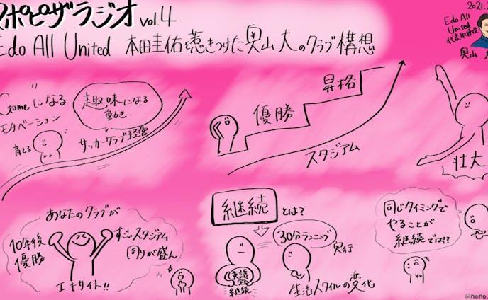 スポピザラジオ vol.4『Edo All United 本田圭佑を惹きつけた奥山大のクラブ構想』奥山 大氏
