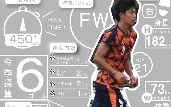 平山 駿選手インフォグラフィック・特別号外