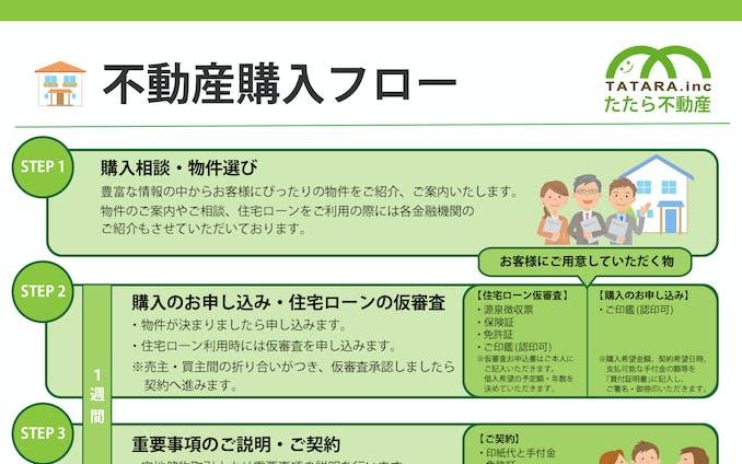 【DTPデザイン】不動産購入フロー