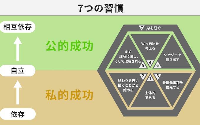 図解:7つの習慣