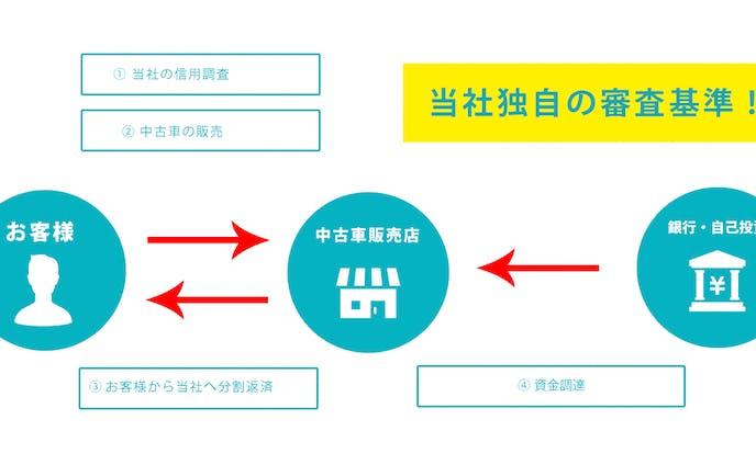 株式会社 七洋商会